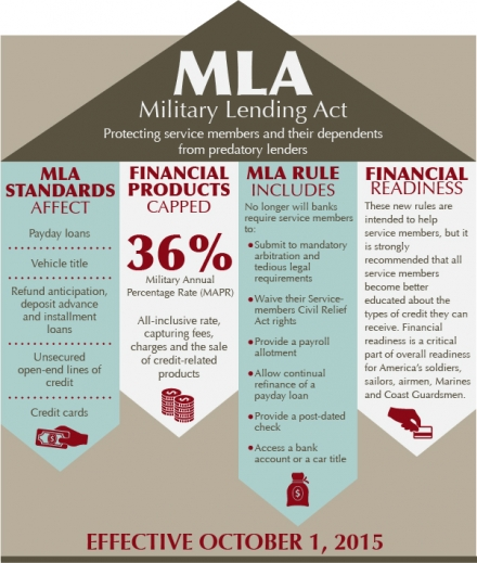Military Lending Act - Overview