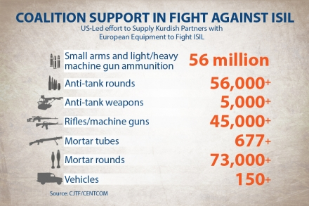 Fight Againt Isil - Equipment Used