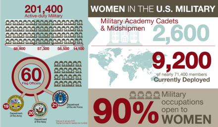 Women in U.S. Military