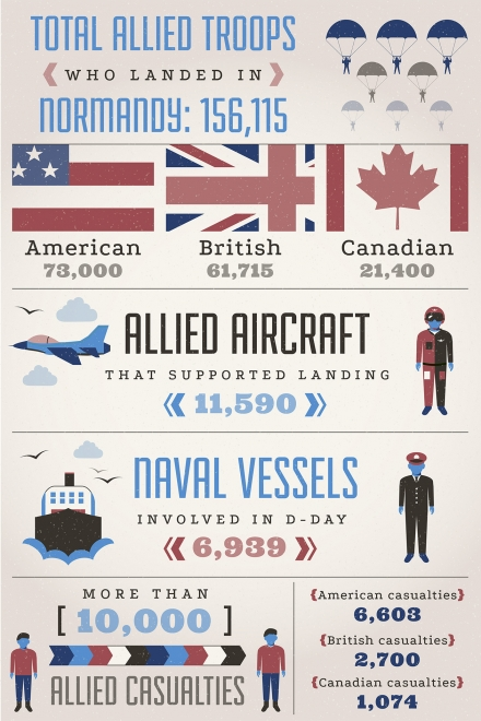 D-Day: At A Glance