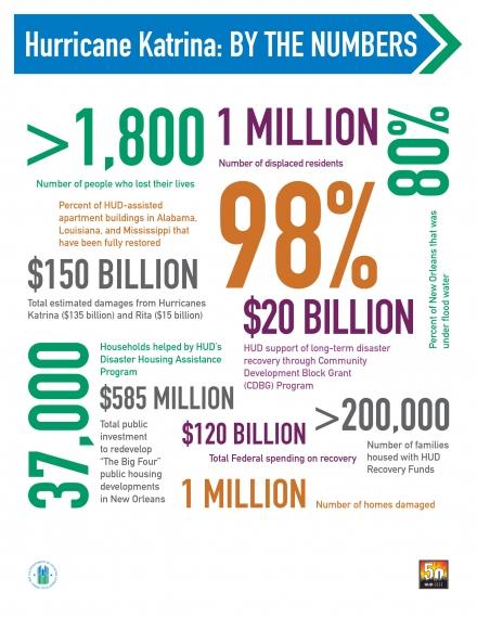 Hurricane Katrina - By the Numbers