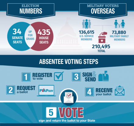 Federal Voters Assistance - Overview