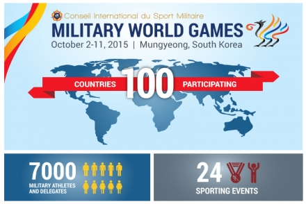 Military World Games - Overview
