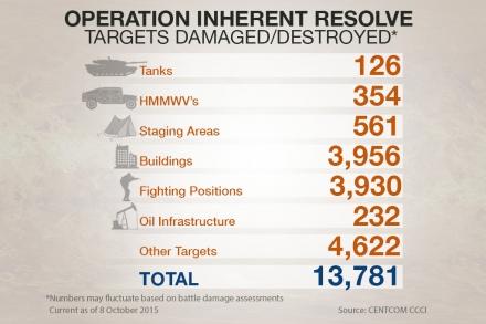 Operation Inherent Resolve - Targets Destroyed
