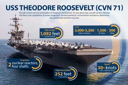 USS Theodore Roosevelt Profile