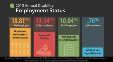 Disability Employment Statistics