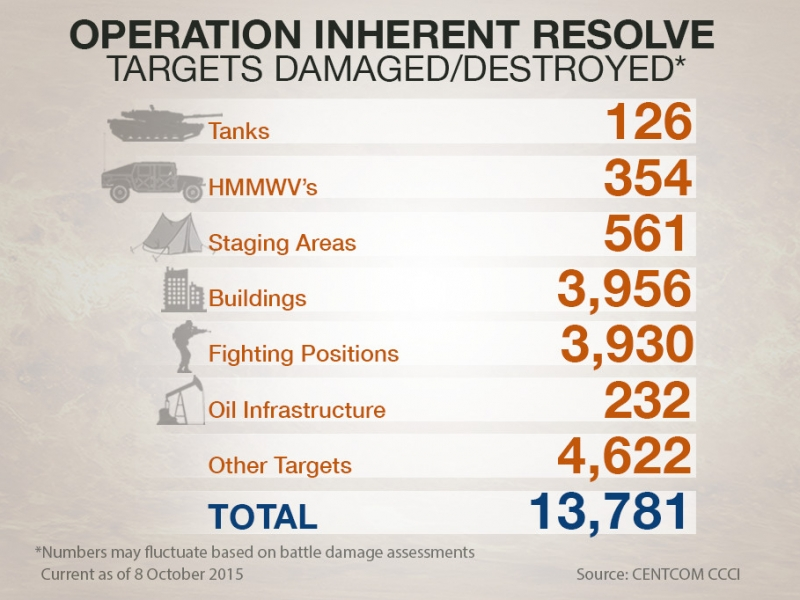 Operation Inherent Resolve - Targets Destroyed