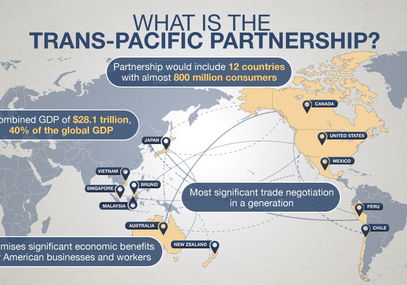 The Trans-Pacific Partnership - Overview