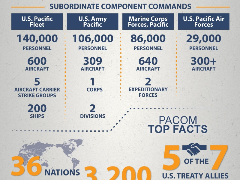 U.S. Pacific Command - At A Glance